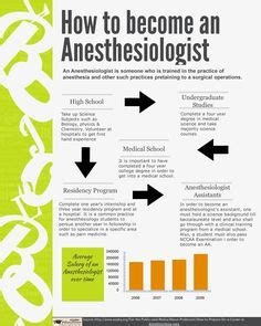 what education do you need to become an interior designer 1000 images about anesthesiologist on