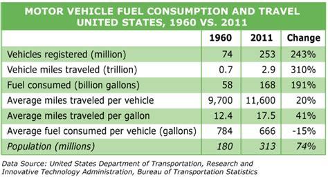 motor vehicle fuel consumption winter 2014 transportation indicators