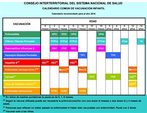 esquema de vacunacion en peru 2016 file calendario com 250 n de vacunaci 243 n infantil espa 241 a 2016
