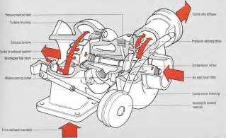 Electric Vehicle Technology Explained Pdf Turbocharger Picture Pearltrees