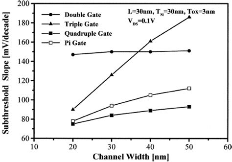 transistor gate threshold voltage threshold voltage in fully depleted soi mosfets with different gate