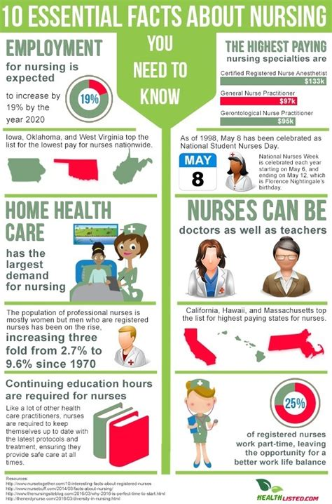 10 facts about nursing you need to