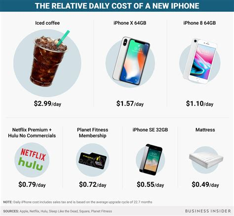 x iphone cost how to justify buying the 999 iphone x in one chart business insider