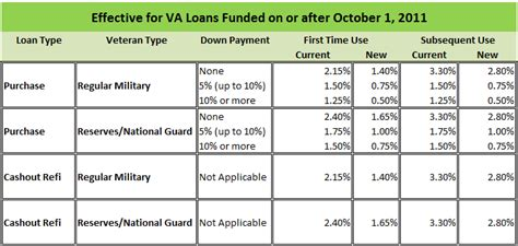 va loan funding fee with payment home design