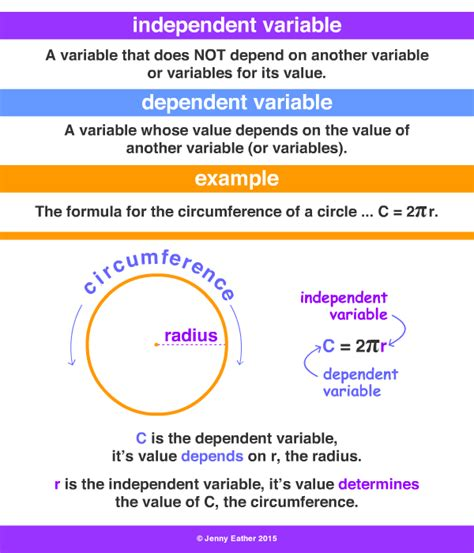 exle of dependent variable independent variable a maths dictionary for reference by eather