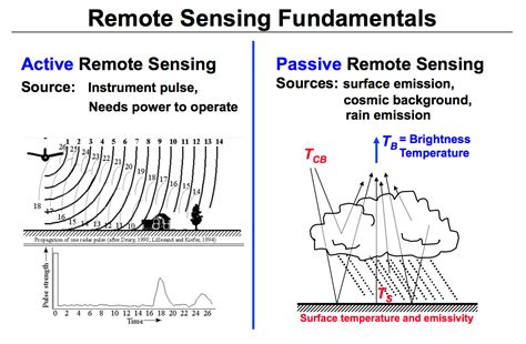 lidar remote sensing and applications remote sensing applications series books active and passive remote sensing diagram precipitation
