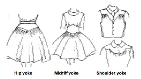 yoked experimental design selection of yoke design study material lecturing notes
