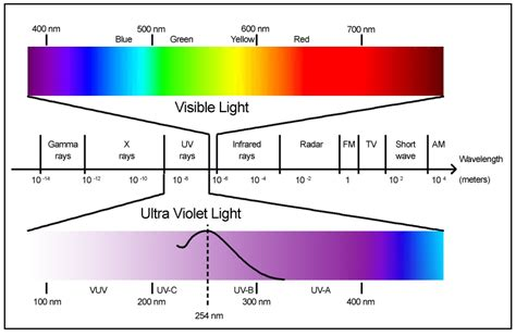 Electromagnetic L electromagnetic spectrum astronomy page 2 pics about space