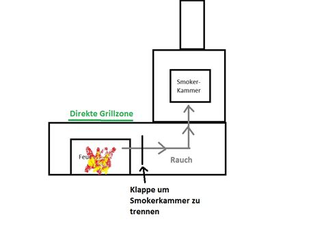 Gemauerter Smoker Grill by Gemauerte Grill Smoker Steinbackofen Kombinatio