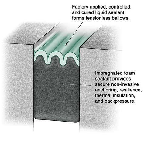 Hybrid Sealants   Precompressed Silicone Coated Foam