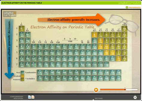 Electron Affinity Periodic Table by Electron Affinity Trends Periodic Table Memes