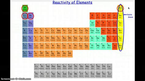 Most Reactive Element In Periodic Table by Reactivity Of Elements