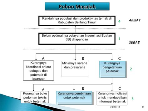 membuat rumusan masalah pdf contoh diagram pohon masalah images how to guide and