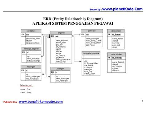 contoh desain database aplikasi koperasi contoh erd tugas akhir job seeker