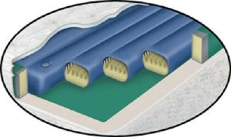 waveless foam shallow softside cylinder waterbed mattress bundles ebay