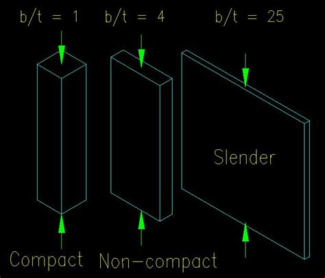 slender section mechanics