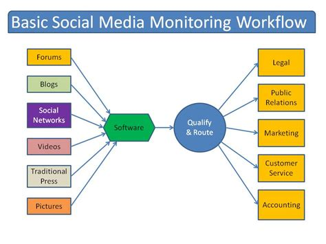 media workflow basic social media monitoring workflow pictures