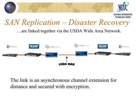 storage area network san san definition