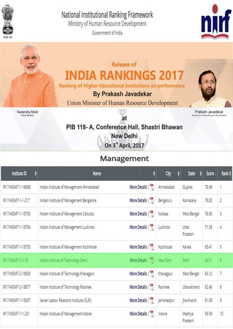 India Mba Ranking by Dms Iit Delhi Ranks 6th In India Rankings 2017 By Mhrd