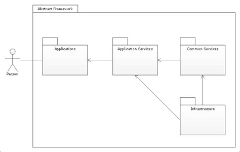 package diagram uml uml package diagram template uml use diagrams
