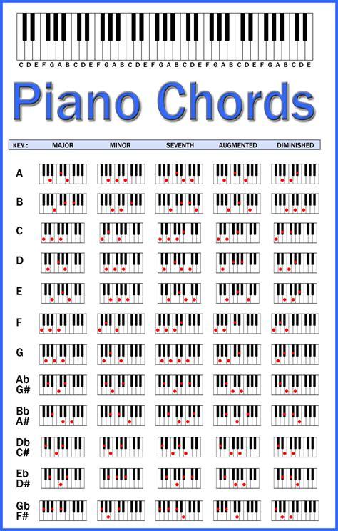 printable piano chord chart pdf piano chord chart catskill music