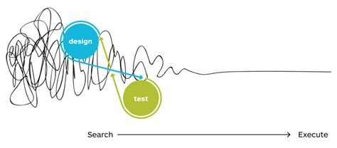 search designs search design test learn and iterate strategyzer
