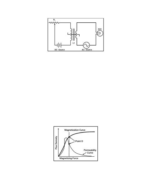 saturable reactor curve figure 7 31 magnetization and permeability with operating point