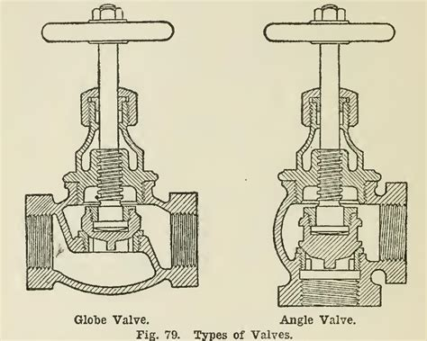 Different Types Of Plumbing Valves by Types Of Water Valves Water Damage Los Angeles