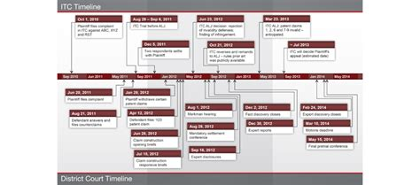 Blog News Views Tips On Graphics Technology And Law Page 4 Cogent Legal Trial Timeline Template