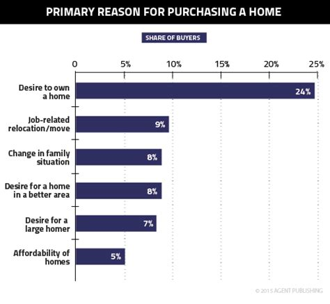 5 top financial reasons people buy a home the top 5 reasons people buy homes