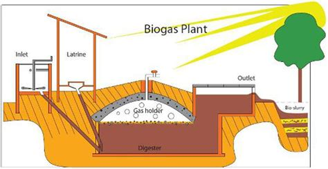 Small Scale Work From Home Small Scale Biogas Plants Building