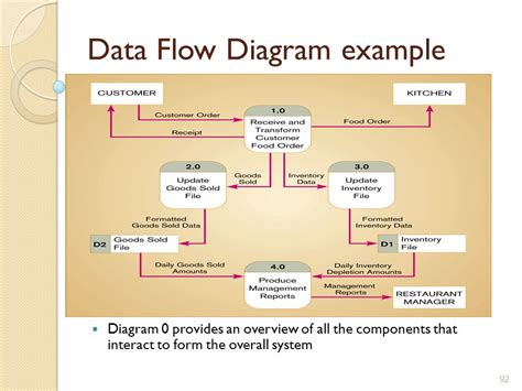 data flow diagram tutorial context diagram exles delivery wiring diagram