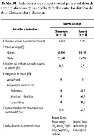 comparacion cadenas en php competitividad del sistema agroalimentario de la cebolla