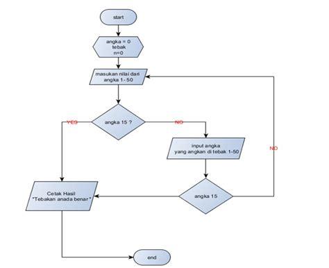 membuat flowchart game cara membuat game sederhana tebak angka tugas kuliah