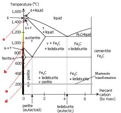 diagramme de phase des aciers dmitri tchernov wikip 233 dia