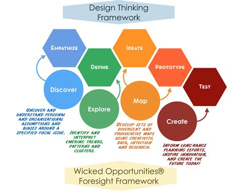 design thinking video design thinking must be futures empowered the futures school