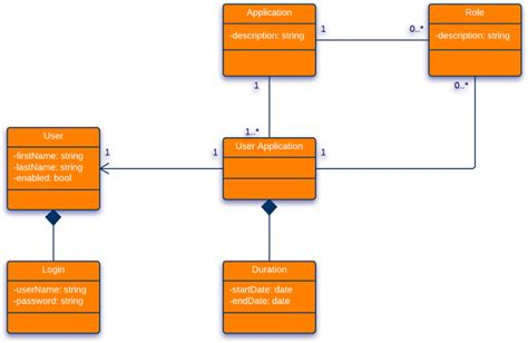 uml login class diagram for login page uml lucidchart