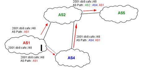 bgp port number interdomain routing computer networking principles