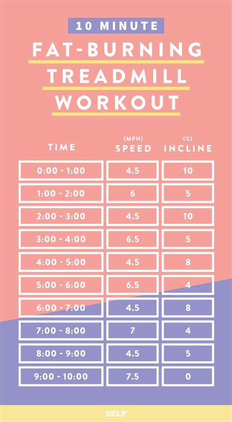 17 best ideas about cardio workouts on pinterest quick 17 best ideas about treadmill workouts on pinterest