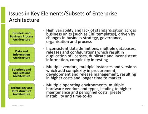 Enterprise Architecture Implementation And The Open Group Architectur Enterprise Architecture Standards Template