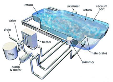 inground pool plumbing diagram pool leak detection service repair palm county fl