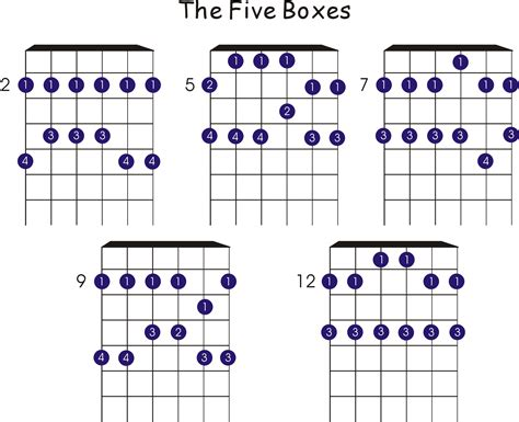 pattern blues scale five pentatonic scale patterns the five boxes pentatonic