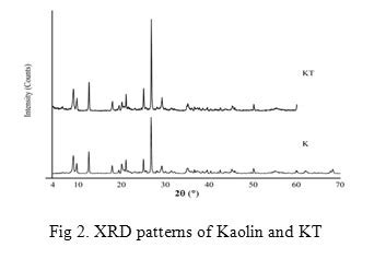 xrd pattern kaolinite adsorption of 2 picoline and 3 amino 2 picoline onto