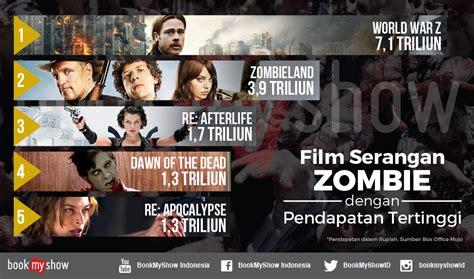 film terlaris sepanjang masa sesungguhnya 5 film serangan zombie terlaris sepanjang masa uzone