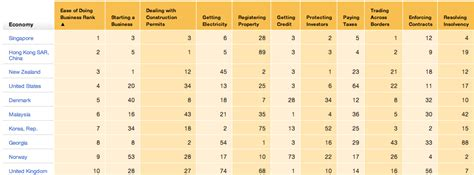 Top Mba In Malaysia by Malaysia Is 6th Friendliest Country In The World To Do