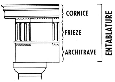cornice definition history x technological innovation in ancient greece