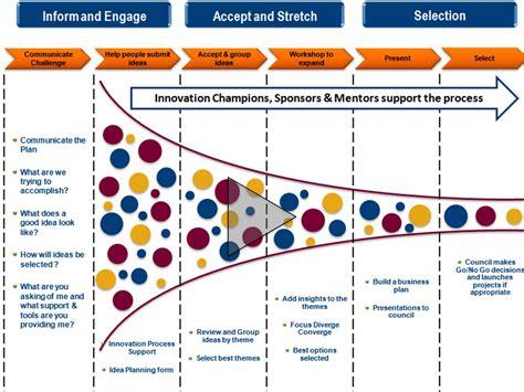 process map innovation crescendo
