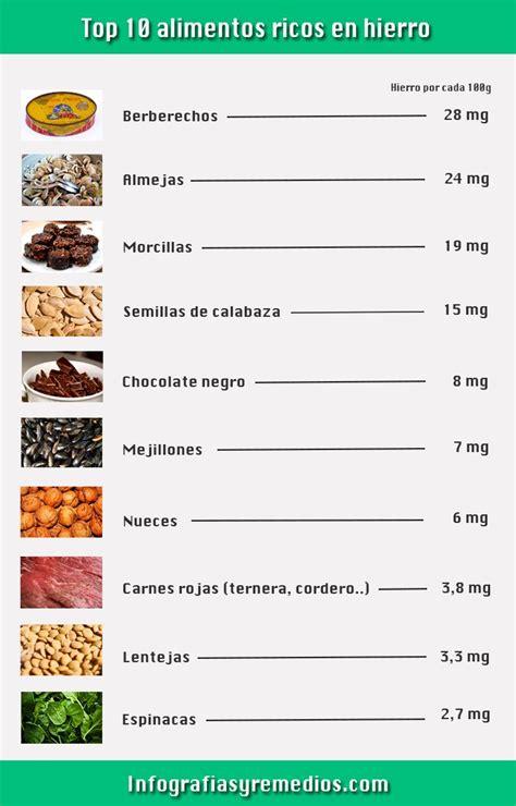 alimentos bajo en hierro top 10 alimentos ricos en hierro para combatir la anemia