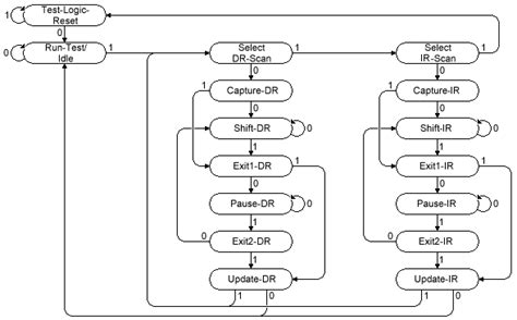 jtag state diagram how does jtag tap machine work in details page 1