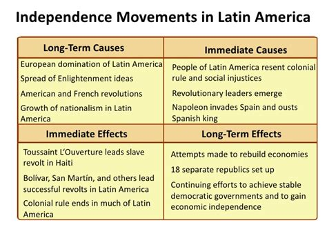Russian Revolution Causes And Effects Essay by American Independence